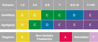 c78a2c60c78fa tableau tarif apses